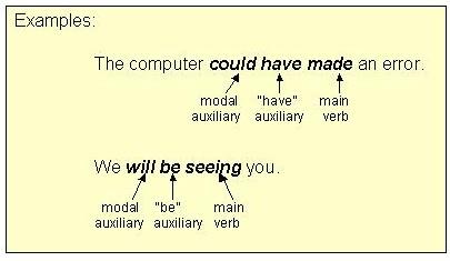 Auxiliary verbs usage english grammar english the easy way.