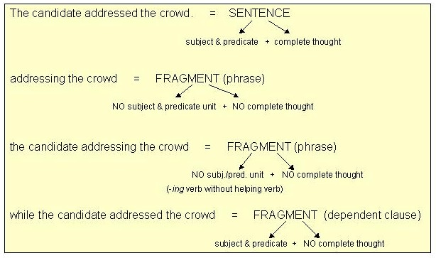 Fragmentrun On Sentences Lessons Tes Teach