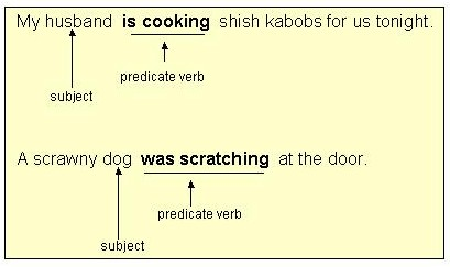 ... are not gerunds because they areused as predicate verbs, not as nouns