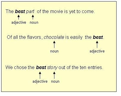 Worksheets Adjective Examples In Sentences good well example best as adverb