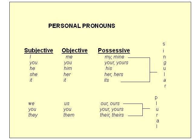 Pronouns a pronoun pronoun is a word that takes the place of a.