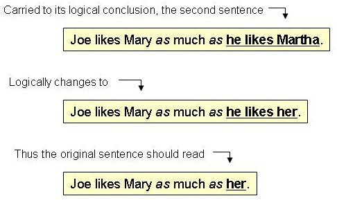 Pronouns Examples Sentences Faulty pronoun reference