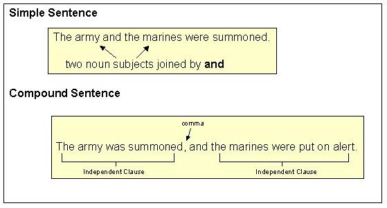 here are some other examples which illustrate the difference between compound elements in simple sentences no comma and true compound sentences comma