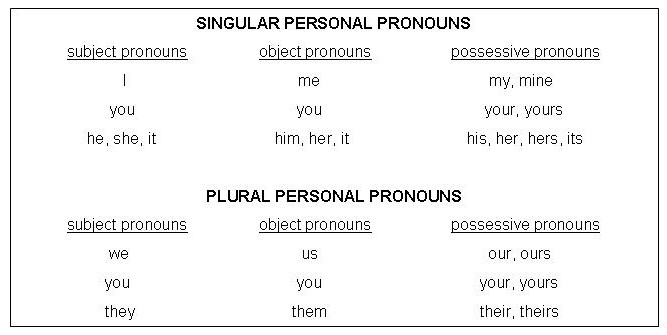 Pronoun Antecedent Agreements