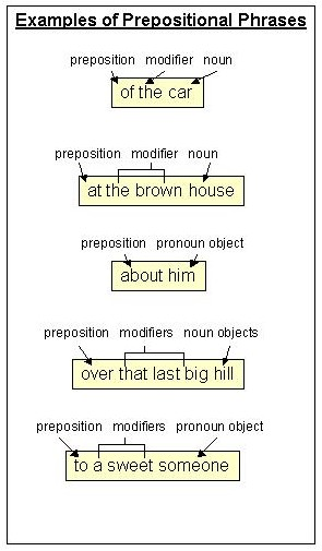 preposition list with meaning and sentences pdf