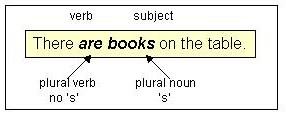 Subject-Verb Agreement ModuleSVAGR45