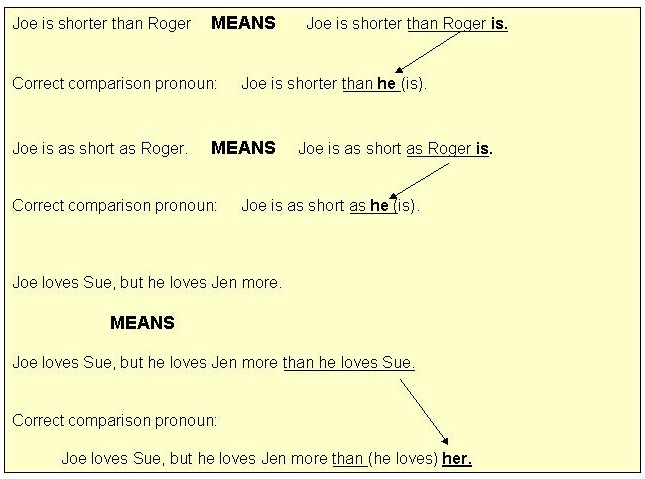 pronoun case – Pronoun Case Worksheet
