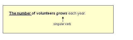 Subject verb agreement 11 a with the number of use a singular verb platinumwayz